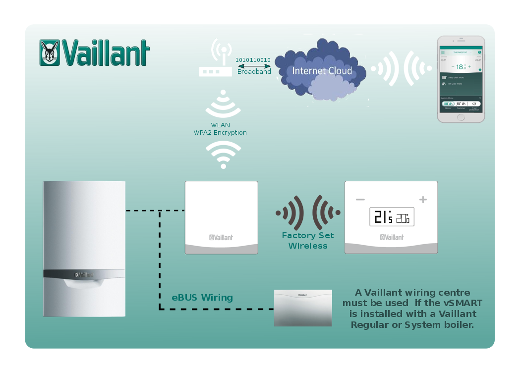 whatisvsmart ask vaillant domestic boilers vaillant vaillant weather compensator wiring diagram at fashall.co